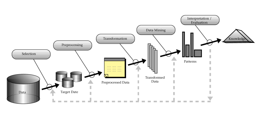 An overview of the processes that compose Knowledge Discovery in Databases (KDD) | Provenir